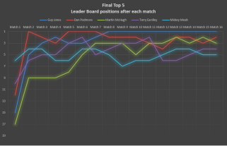 Click for Top 5 Leader Board