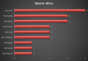 Click for Match Wins