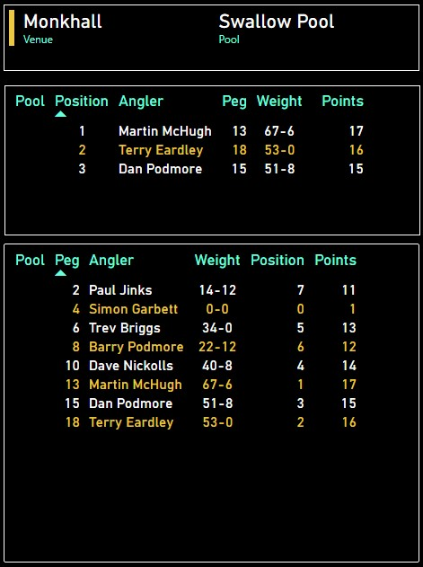1 .Martin McHugh (13) 67-6 2 .Terry Eardley (18) 53-0 3 .Dan Podmore (15) 51-8